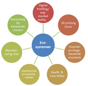 Ecosystemenschema clusters