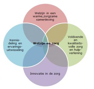 W&Z schema